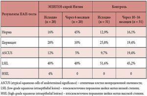 Эпиген спрей при молочнице - особенности использования у женщин