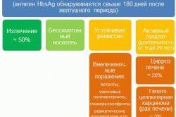 Маркеры гепатитов В и С - расшифровка данных анализа