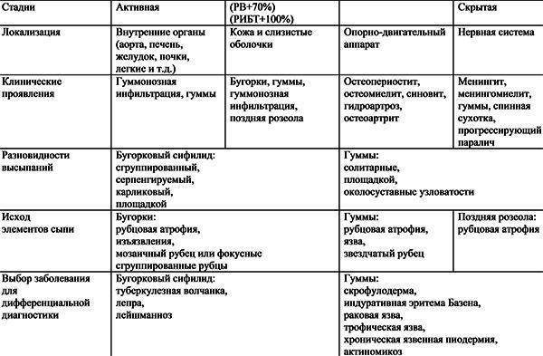 Стадии сифилиса: их проявление и лечение в зависимости от периода