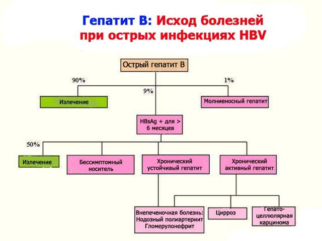 Профилактика вирусного гепатита В (Б) - основные способы предотвращения болезни