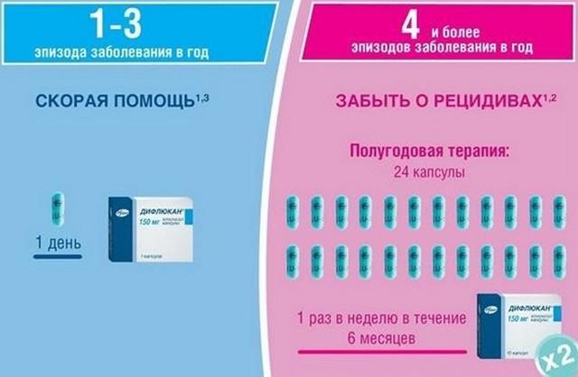 Дифлюкан от молочницы - инструкция по применению препарата