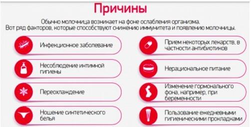 Свечи от молочницы - правила применения, список лучших недорогих