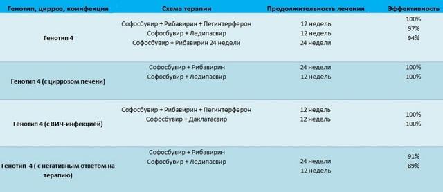 Лечение гепатита С софосбувиром и даклатасвиром: схемы лечения, побочные действия