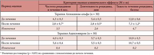 Уколы от герпеса - лечение вируса инъекциями
