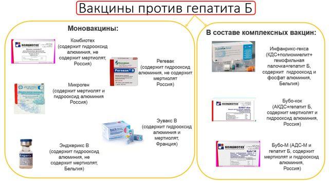 Прививка от гепатита В (Б), график вакцинации