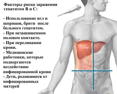 Гепатит В (Б) - чем опасен для больного?