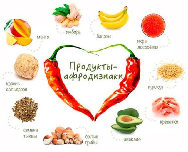 Еда для мужчин для повышения потенции - наиболее эффективные продукты