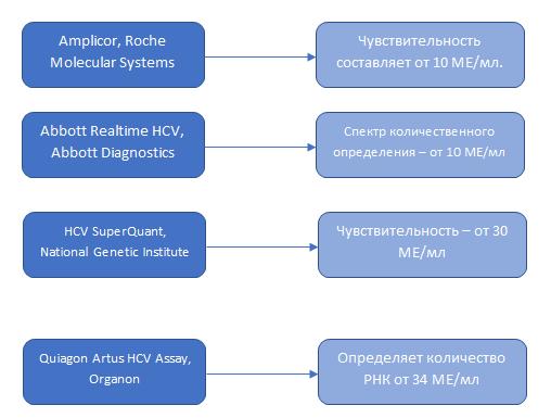 Вирусная нагрузка при гепатите С: как определить, интерпретация результатов